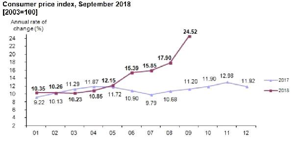 Turkey's Annual İnflation Rose To 24.52 Percent İn September, System.String[]