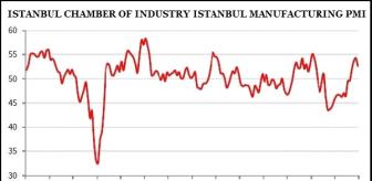 ISO Istanbul Manufacturing PMI fell to 52.6 in December